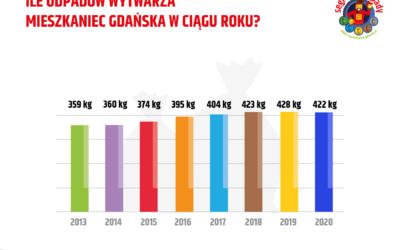 Ile odpadów wytwarza mieszkaniec Gdańska?