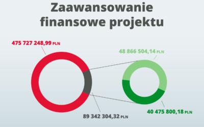 Dofinansowanie – kluczowe dla powodzenia projektu